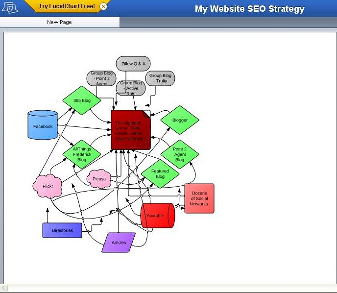 Weekly Chart Trading Strategy: Real Estate SEO Flow Chart | Real Estate SEO Flow Chart Dispu2026 | Flickr,Chart