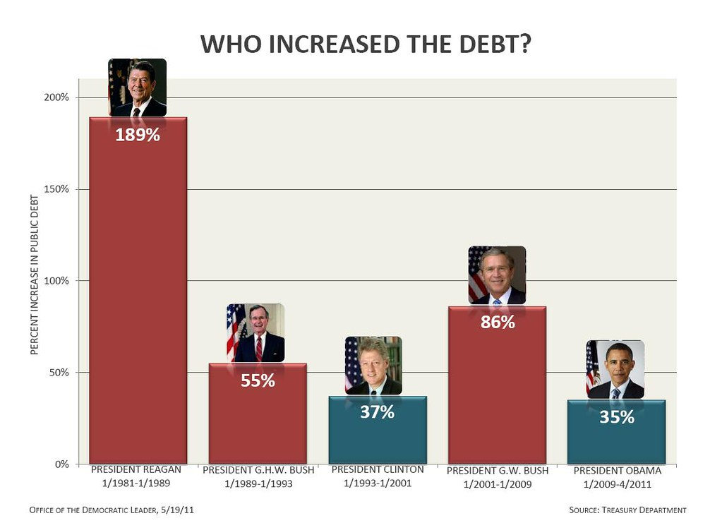 Us Debt Holders Chart: Who Increased The Debt? | Nancy Pelosi | Flickr,Chart