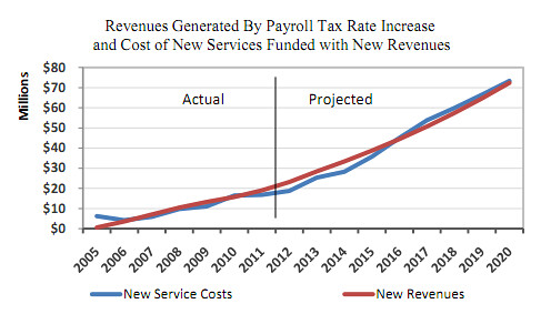 Tax Charts: payroll tax increase and service projections | from Citizensu2026 | Flickr,Chart
