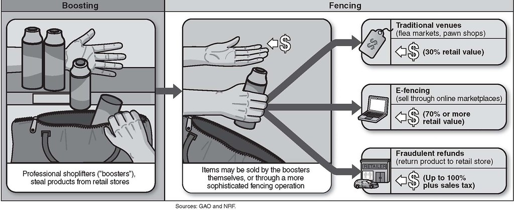 Figure 1: Organized Retail Crime Life Cycle | This image is … | Flickr