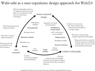wabi-sabi as ux design approach for web2.0 | by pboersma