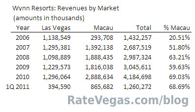 Wynn Resorts Revenues by Market | by DrDave702