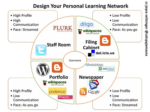 4 Faces of Personal Learning Network (w Tools) | by catspyjamasnz