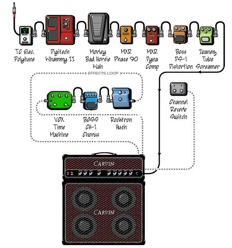 rig wiring diagram this what pedals are in it and in what jason burns flickr. Black Bedroom Furniture Sets. Home Design Ideas