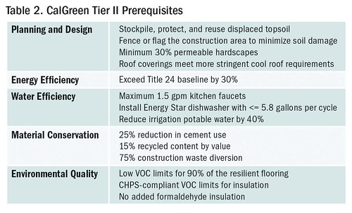 Table 2. CalGreen Tier II Prerequisites | by Home Energy Magazine