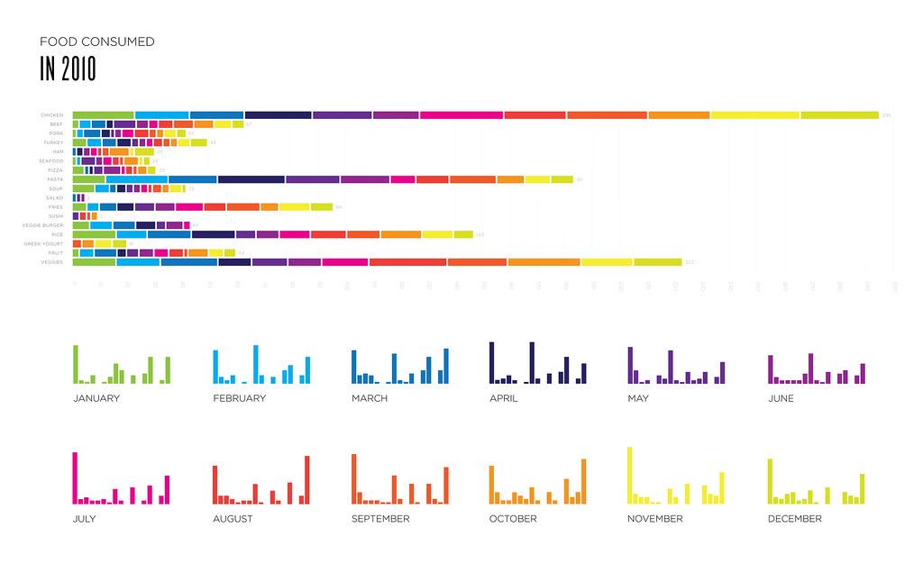 Fraction Bar Chart: STACKED BAR CHART 6 MINI MONTHS   Lauren Manning   Flickr,Chart