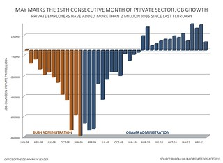 Private Sector Jobs - May 2011 | by Leader Nancy Pelosi