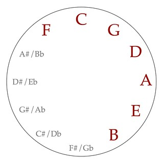 C major scale on the circle of fifths | by Ethan Hein