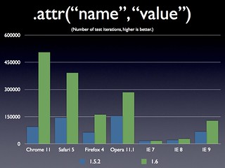 "jQuery 1.6 .attr(""name"", ""value"") 