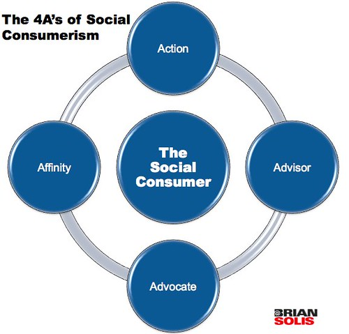 The 4A's of Social Consumerism | by b_d_solis