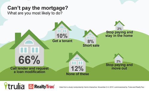 Infographic: What would you do if you can't pay your mortgage? | by truliavisuals