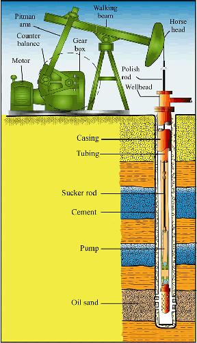 oil well diagram lescam gruppe flickr : oil well diagram - findchart.co