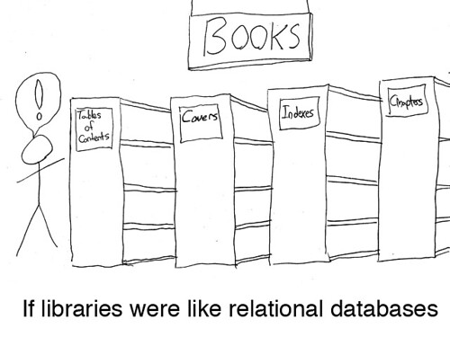 If libraries were like relational databases... | by bpanulla