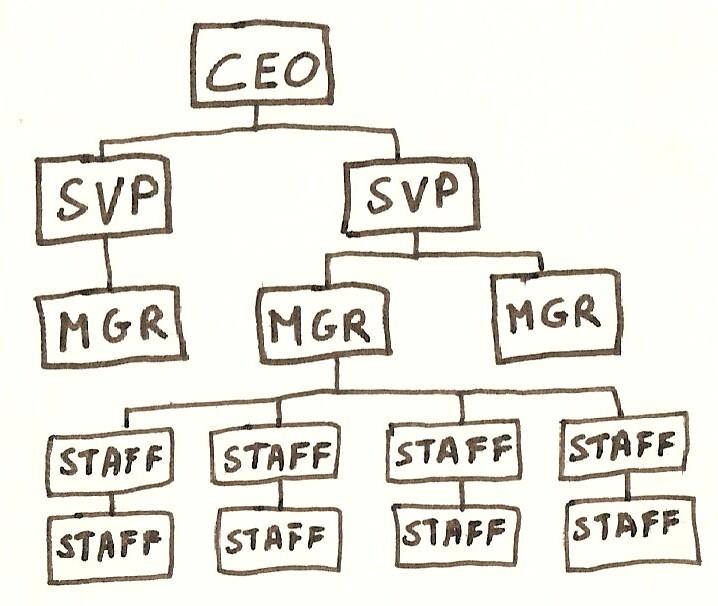 Organizational Chart Ceo: Organization Chart | Luc Galoppin | Flickr,Chart