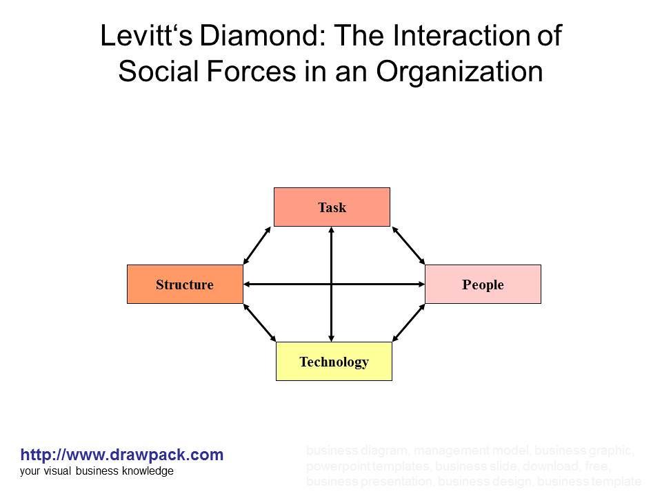 Levitts Diamond Diagram Drawpack Flickr