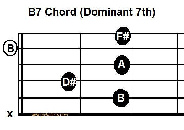 B7 open position | B7 chord - a very useful shape for blues | Lisa ...