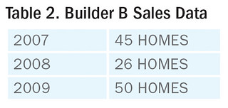 Table 2. Builder B Sales Data | by Home Energy Magazine