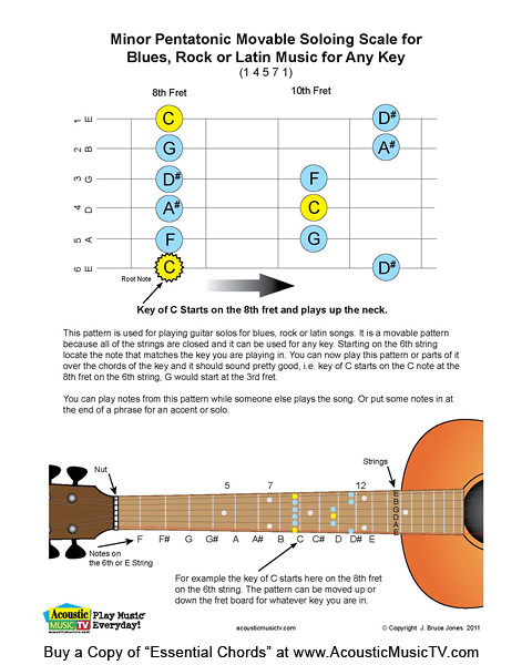 Essential Chords, Guitar Movable Minor Pentatonic Scale   Flickr