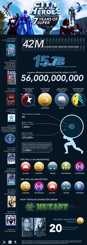 Seven years of City of Heroes infographic | by ainudil