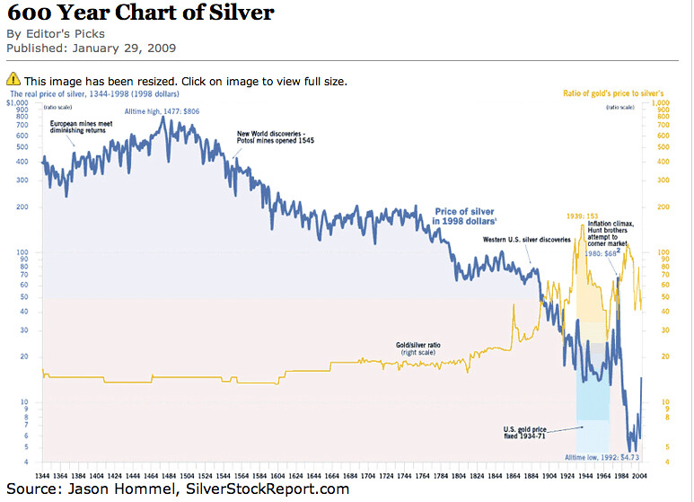 600 year historical silver and gold chart silver and gold flickr