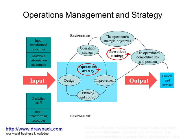 related coursework for operations management Operations management is an area of management concerned with designing and controlling the process of production and redesigning business operations in the.