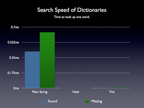 Dictionary Search Speed Comparison | by John Resig
