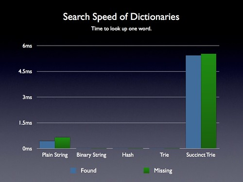 Revised Dictionary Search Speed | by John Resig