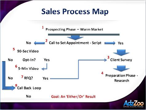 AdzZoo Sales Process Map | Timothy Norton | Flickr