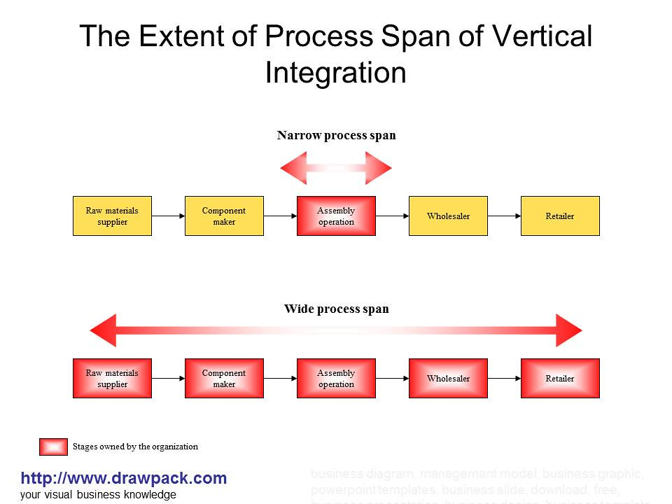 the extent of process span of vertical integration diagram\u2026 flickr Vertical V Horizontal Integration the extent of process span of vertical integration diagram by drawpack