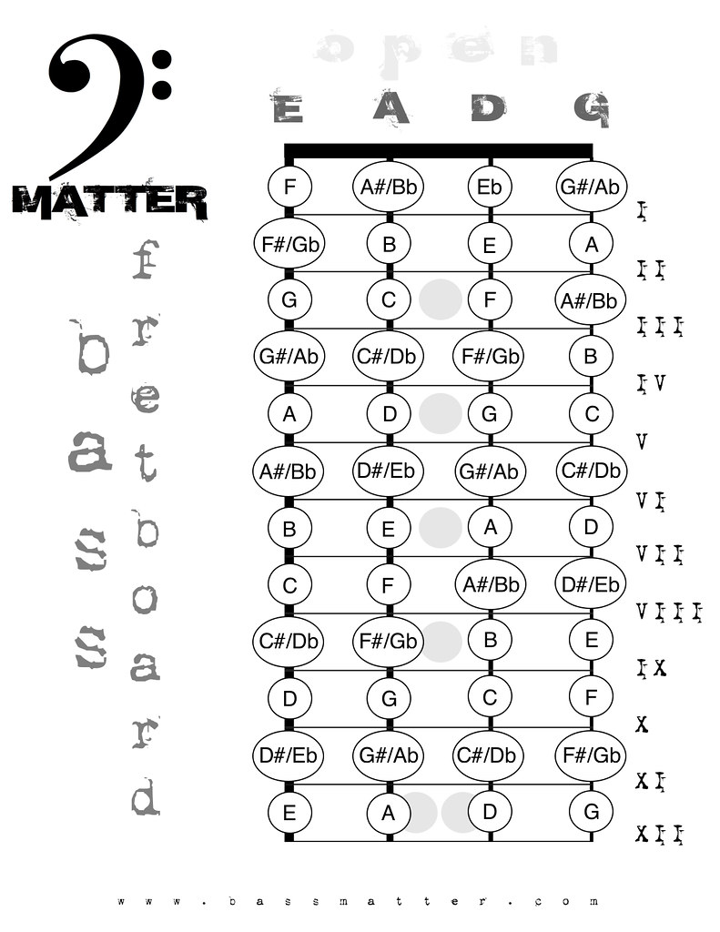 Bass Note Chart Unique Image 18 Adult Webcam Jobs Free Printable Guitar Chord Chartright Click On Diagram And Select Fret Board Notes By Bassmatter New 4 String