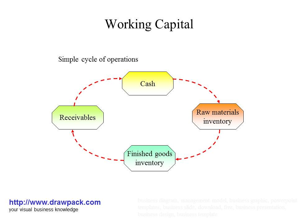 Working Capital Business Diagram Business Diagrams And Man Flickr