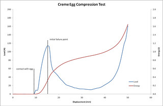 Egg Compression Test | by sixtysymbols