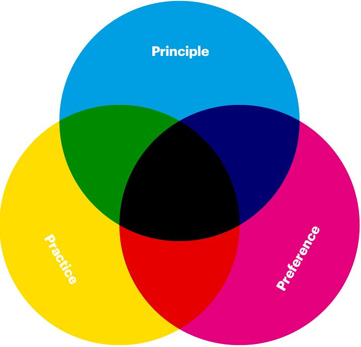 Venn Diagrams Constructed Manually In Indesign And Produc Flickr