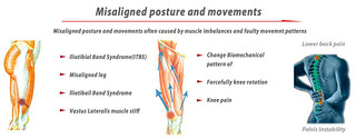 posture improvement course | by RSM International School