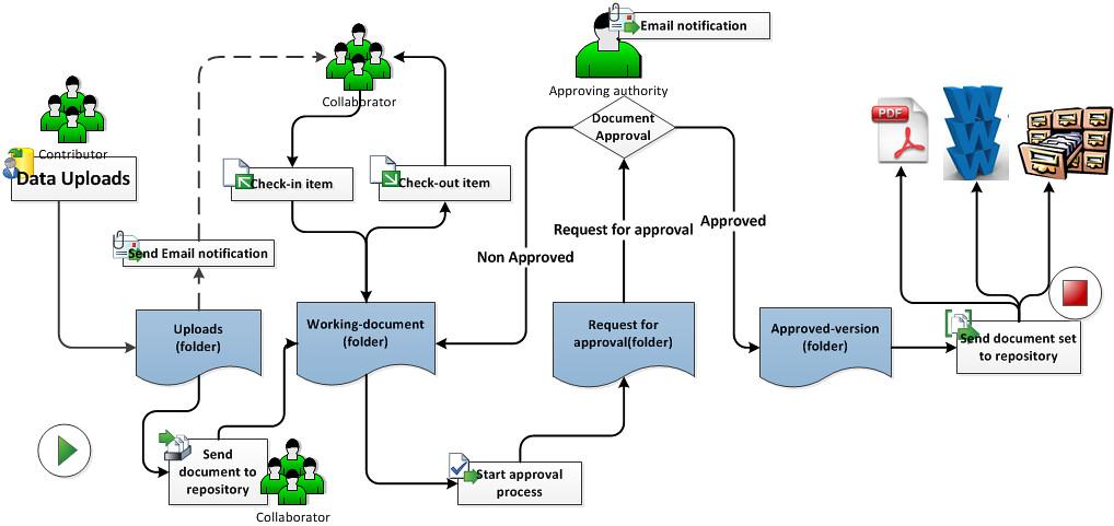 Retail Business Process Flow Chart: Document-management-workflow (Click on image/Press L for au2026 | Flickr,Chart