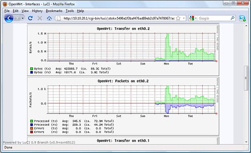 OpenWrt collectd - WAN Traffic Weekly Chart | by v.plessky