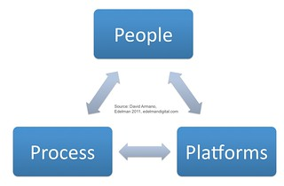 People, Process, Platforms | by David Armano