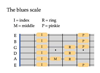 The blues scale | by Ethan Hein