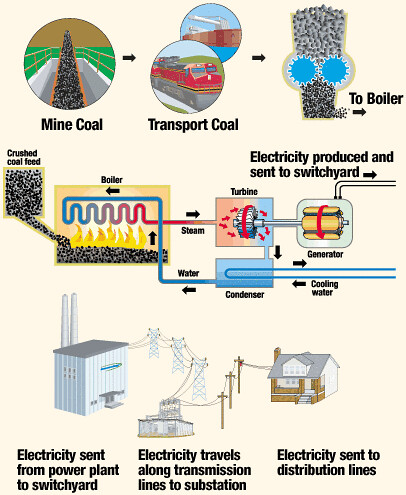 how electricity is produced at a coal fueled generating pl flickr rh flickr com