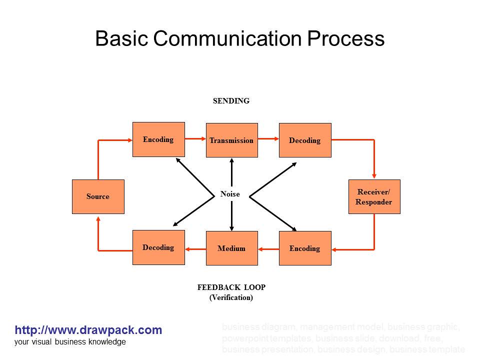 communication process diagram and explanation