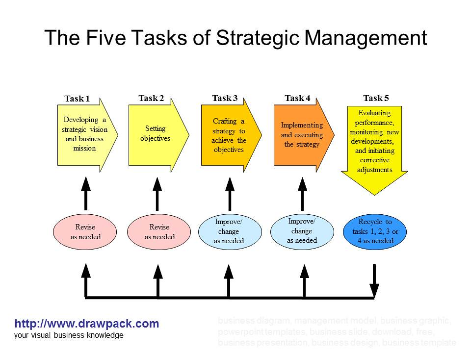 strategic management emerging business themes These emerging themes could serve as important strategic management journal amit emergence of the business model concept although business models.
