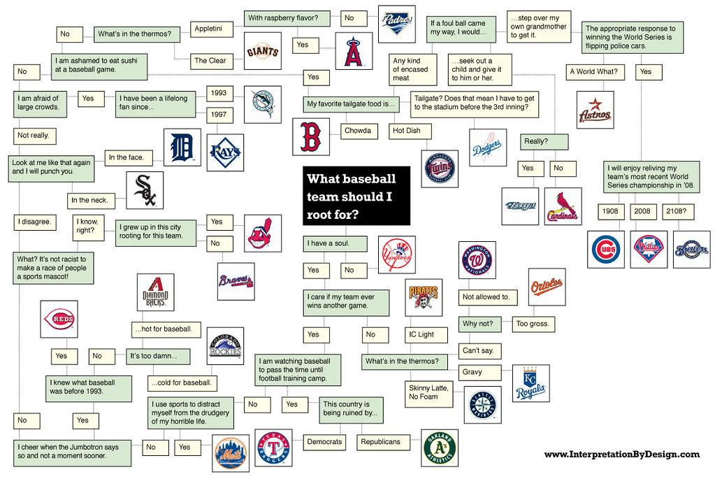 Flowchart What Baseball Team Should I Root For A Flowcha Flickr