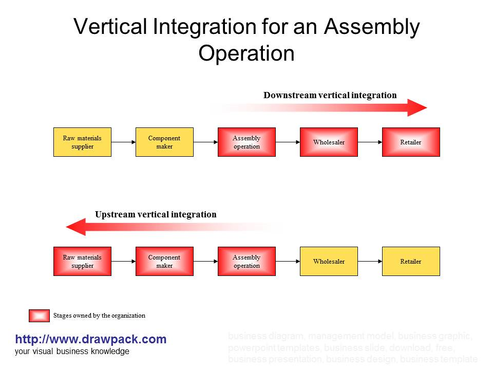 vertical integration Vertical integration describes a company's control over several or all of the production and/or distribution steps involved in the creation of its product or service to simulate some aspects of vertical integration without explicitly doing so, companies may wish to sign long-term contracts with.