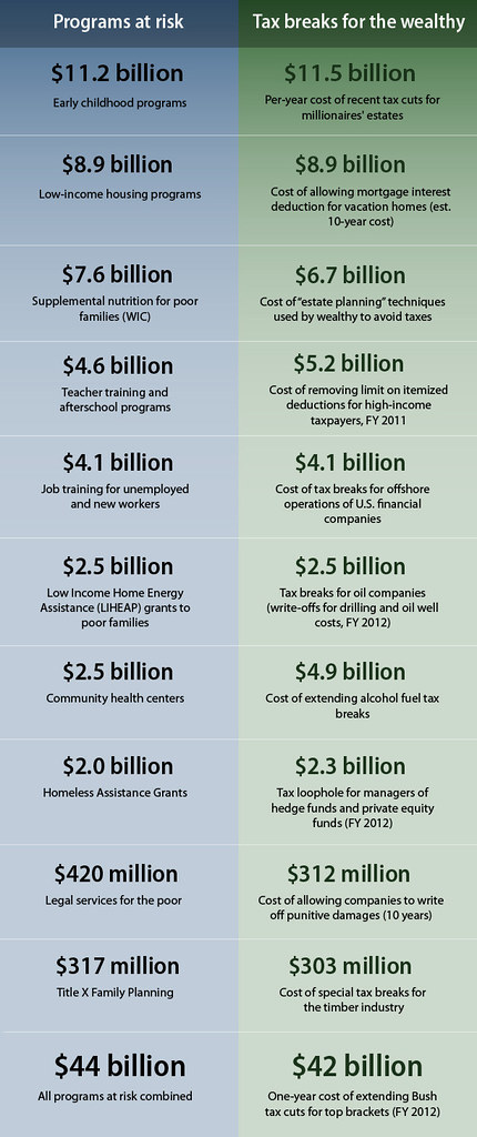 Federal Tax Rate Chart: Tax Breaks vs. Budget Cuts | This makes me sick. Original gru2026 | Flickr,Chart