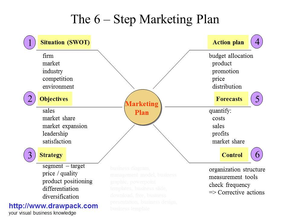 Marketing plan motel 6