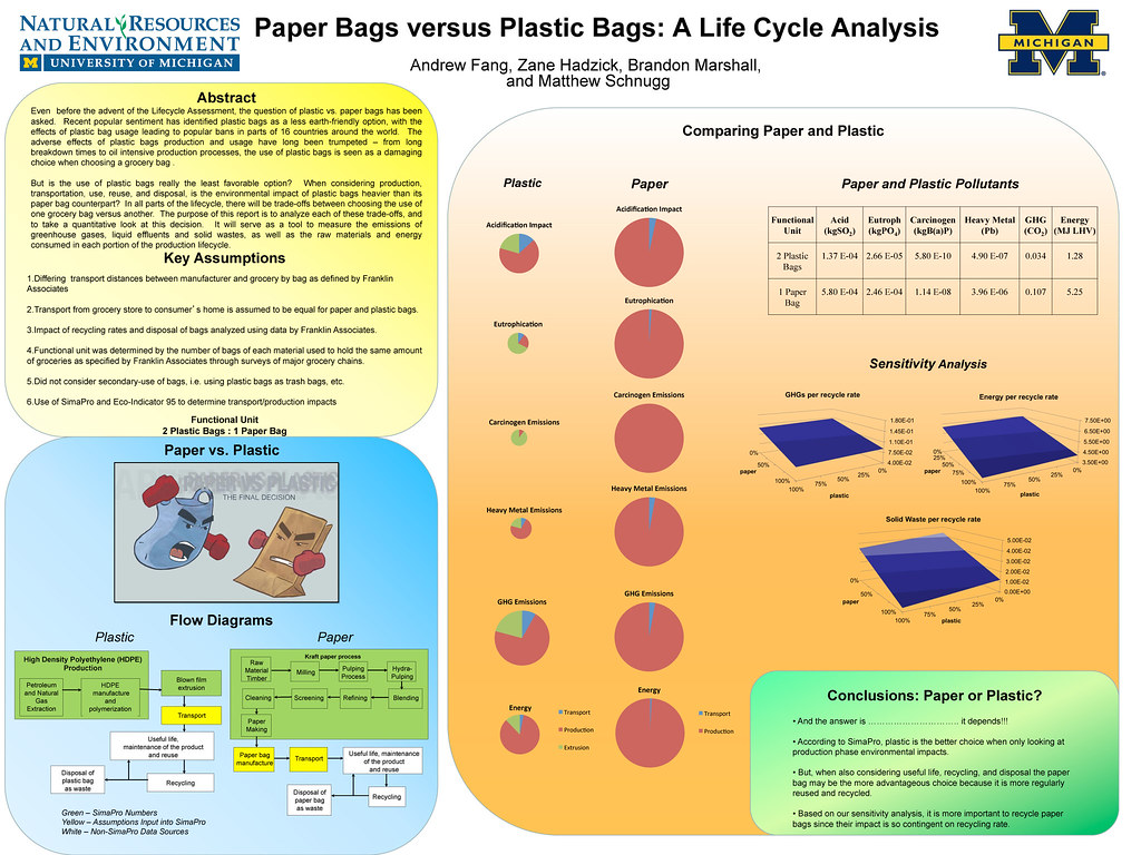 life cycle analysis of paper