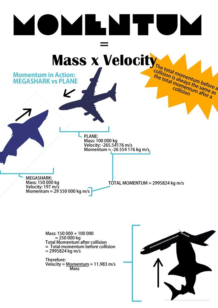 Momentum Poster   I made this a while back in Physics when o…   Flickr