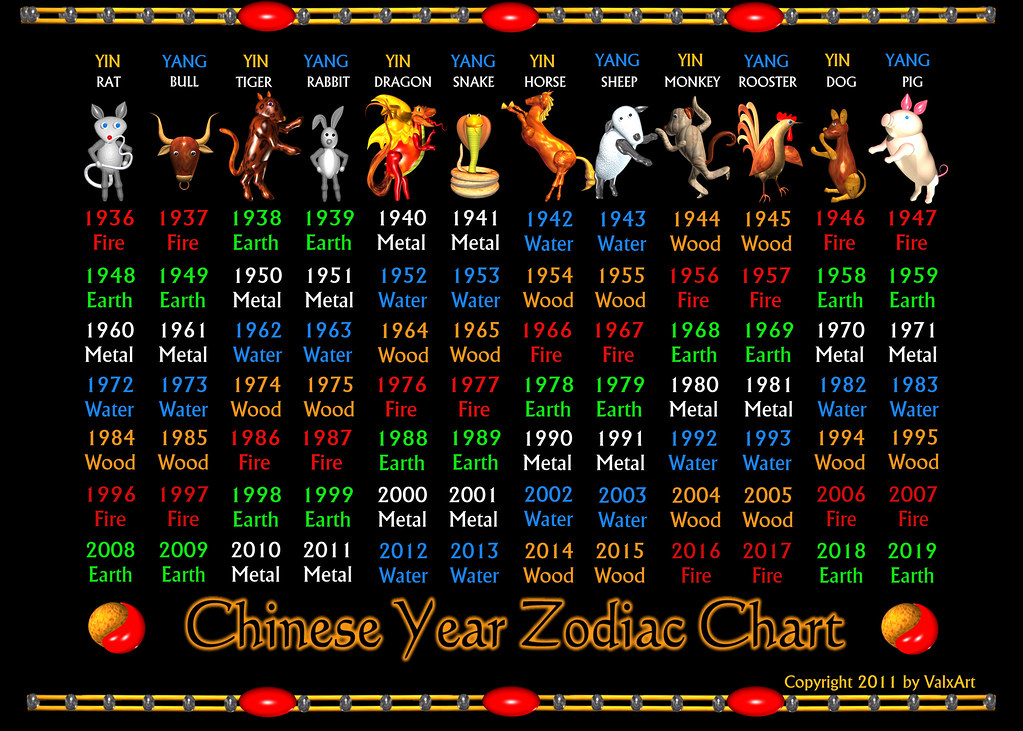 Valxarts Chinese Zodiac Years 1936 To 2019 And Elements C Flickr