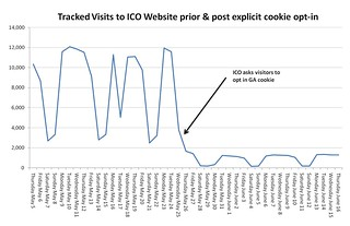 ICO website traffic impact of cookie opt in | by Vicky Brock