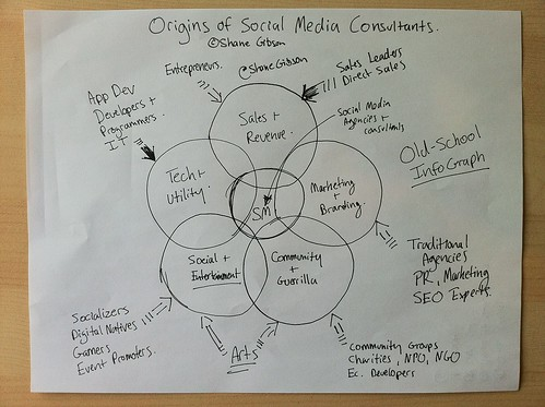 InfoGraph Origins of Social Media Consultants | by shane_gibson